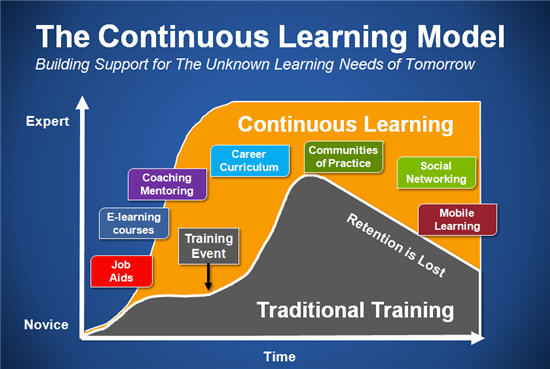 Lms And Continuous Learning Public Services Alliance