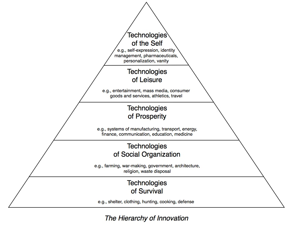 hierarchy-of-innovation